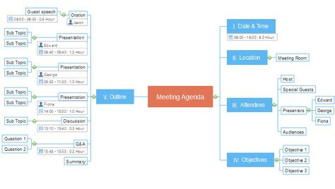 43 best Mind Map images on Pinterest Mind maps, Management and - preparing meeting agenda