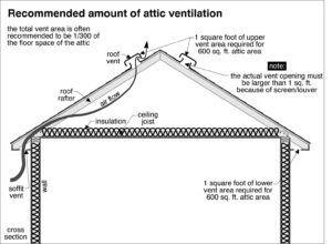 Venting An Attic Calculation Attic Ventilation Ventilation Attic