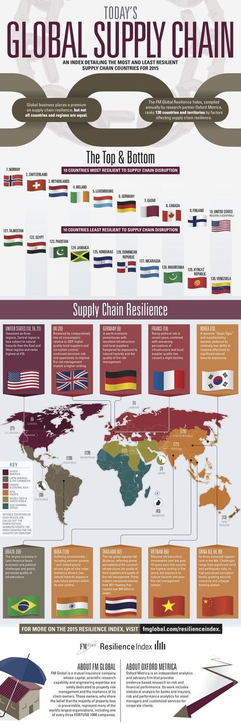EBN - Hailey Lynne McKeefry - Safe Supply Chain Destinations: The Geography of Resilience #theworldything #theything
