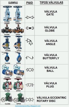 Simbologia Valvulas De Control Piping And Instrumentation Diagram Plumbing Engineering Tools