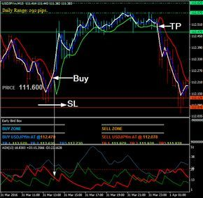 Download Free Forex Early Bird Breakout Strategy