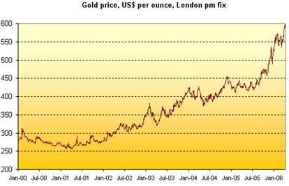 Discover Why The Gold Rate In Usa Is Skyrocketing Gold Rate Buying Gold Gold