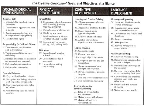 Emergent Curriculum Lesson Plan Template Nd Grade Activities - Creative curriculum lesson plan template for infants and toddlers