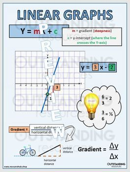 Posters Linear Graphs Or Linear Functions Classroom Display