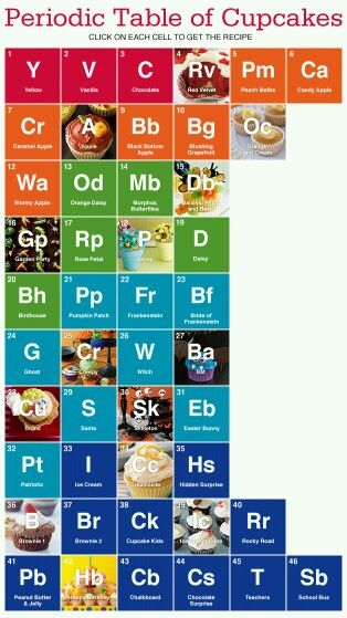 Periodic Table of Caffeinated Beverages Nerd out! Pinterest - new periodic table image