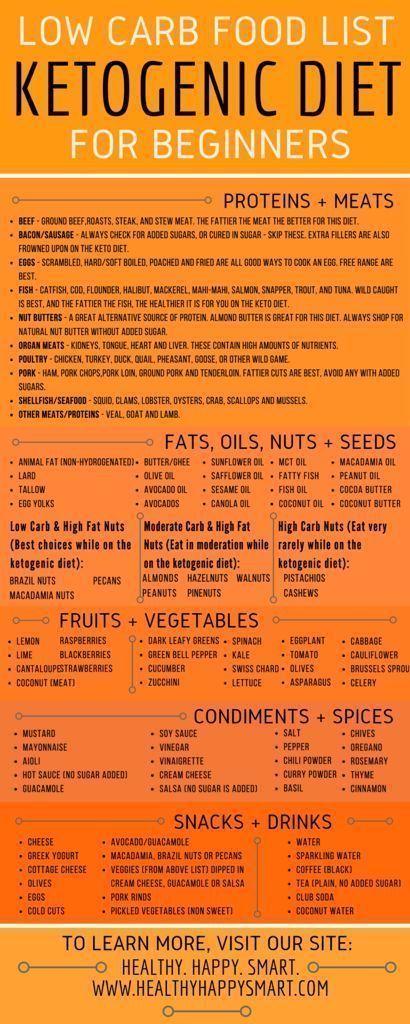 Guide Complet du Régime Pauvre en Glucides (Pour Mincir et Optimiser Votre Santé)