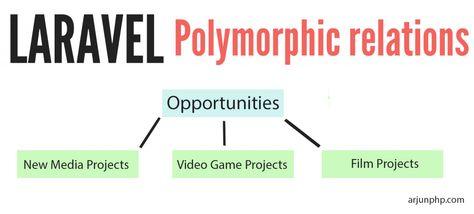 laravel 4 polymorphic relationships dating
