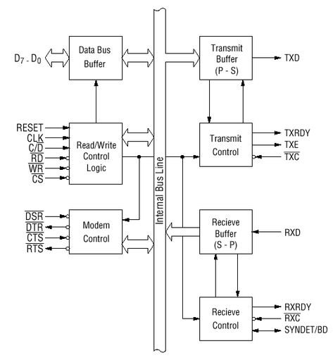8251 Is A Usart For Serialdatacommunication As A Peripheral Device Of A Microcomputer System The 8251 Receives Parallel With Images Block Diagram Reading Writing Data