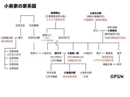 鈴木善幸 家系図