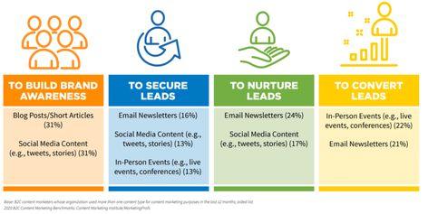 I segreti del marketing con le mail: sesto appuntamento GoDaddy School of Digital