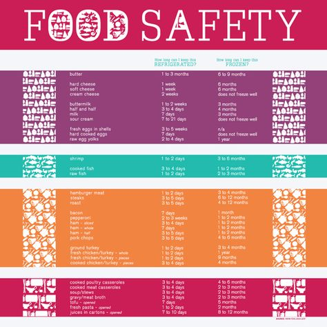 1000+ images about Servsafe on Pinterest Restaurant, Training - food protection course answers