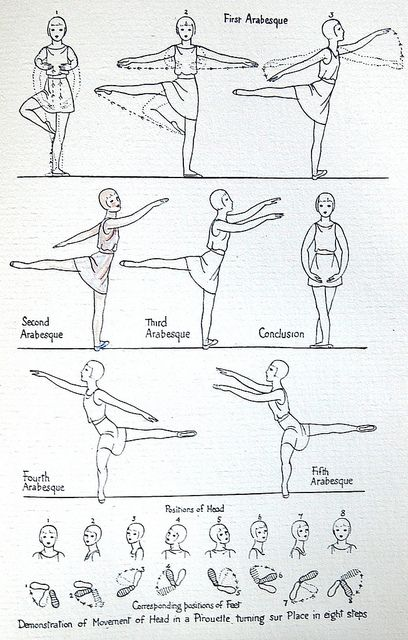 choreography ideas inspiration Illustration by Eileen Mayo in A Second Primer of Classical Ballet (Cecchetti Method) for Children by Cyril W. Ballet Steps, Ballet Moves, Ballet Dancers, Ballet Kids, Pole Dance Sport, Dance Technique, Dance Dreams, Dance Pictures, Dance Workouts