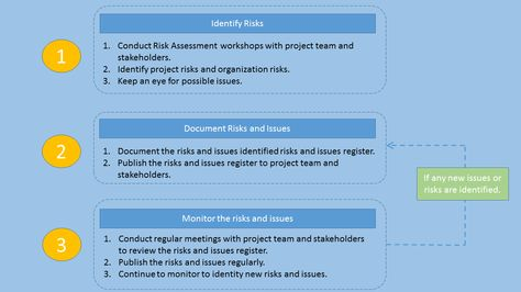 Risks and Issues My work Pinterest Project management - project risk assessment