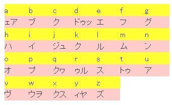 26文字の基本フォニックスの読み方表 フォニックスのここがすごい 英語の発音がよくなり英単語が読めるようになる 大阪の小学校で導入決定 Naver まとめ Phonics Teaching English Math