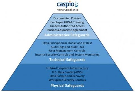 Caspio Launches HipaaCompliant Paas With Api HttpWww