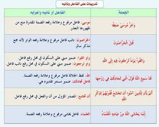 كل قواعد اللغة العربية هنا النحو جامع شامل من اولى ابتدائي حتى الثالث الثانوى 110 بطاقة صور ومجم Arabic Language Learn Arabic Language Arabic Alphabet For Kids