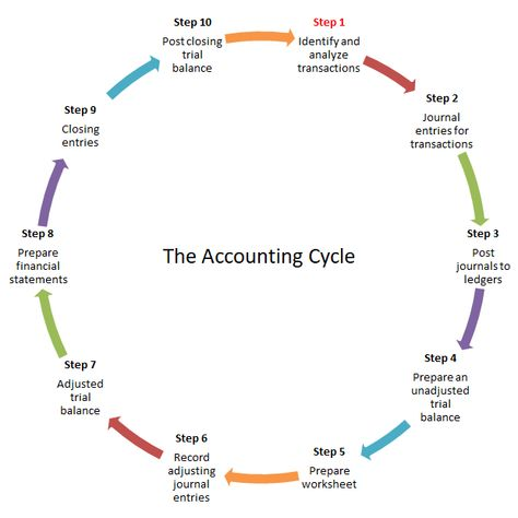 Accounting Cycle Steps | Double Entry Bookkeeping