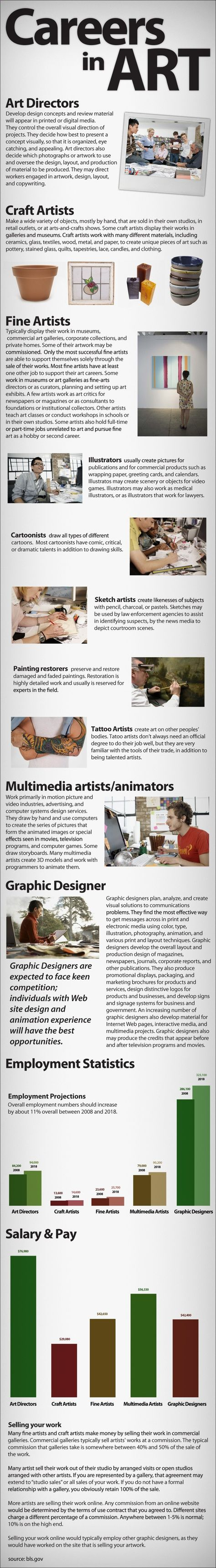 a career in graphic arts essay What does a graphic designer do here is a job description and career information including earnings, educational requirements and job outlook.