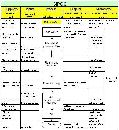 sipoc template | process design | pinterest | finance business and, Modern powerpoint