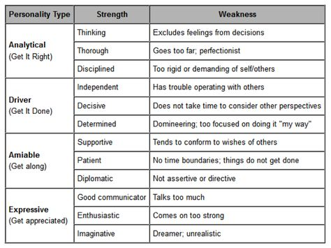 Positive And Negative Character Trait Google Search Personality Traits Essay On Of A Good Leader