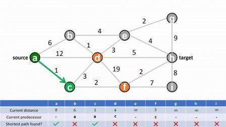 How to Dijkstra & Belman-Ford: shortest path algorithms