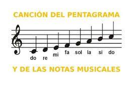 Pentagrama Búsqueda De Google Teaching Music Piano Ukelele