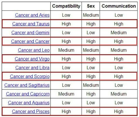 Cancer-Cancer Compatibility
