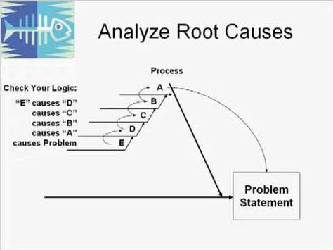 example Root Cause Analysis (RCA) using Ishikawa Fishbone Diagrams - earned value analysis