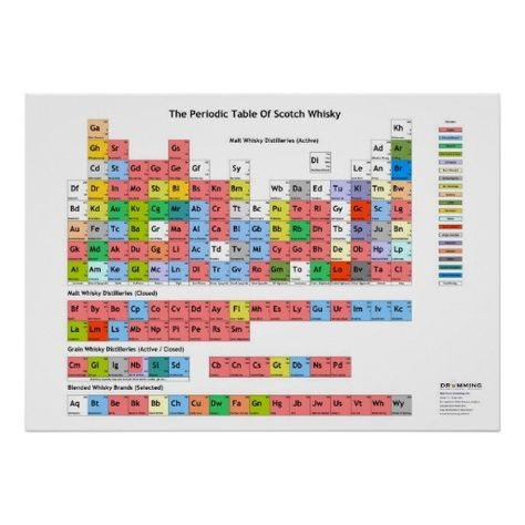 How Groups Arrange Periodic Elements According to Common Properties - new modern periodic table elements arranged according