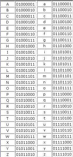 Alfabeto En Binario Símbolos De Letras Letras Del Alfabeto Para Impresión Tipos De Letras Abecedario