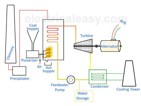 The  Best Thermal Power Station Ideas On   Pakistan