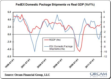 Fedex Signals The Us Economy Is Growing Again Global Economy