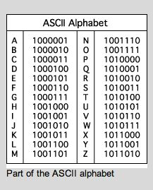 Letters shown as 8 bit codes in ASCII Alphabet A is To