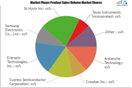 What Challenges Non Volatile Memory Market May See In Next 5 Years Avalanche Technology Crossbar Swot Analysis Marketing Trends Sales And Marketing