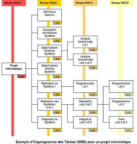 Le Work Breakdown Structure (WBS ou OT Organigramme des Tâches - work breakdown structure sample