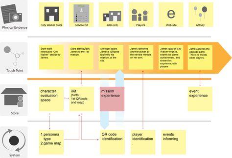 7 best service blueprint images on pinterest service design 7 best service blueprint images on pinterest service design customer experience and customer journey mapping malvernweather Choice Image