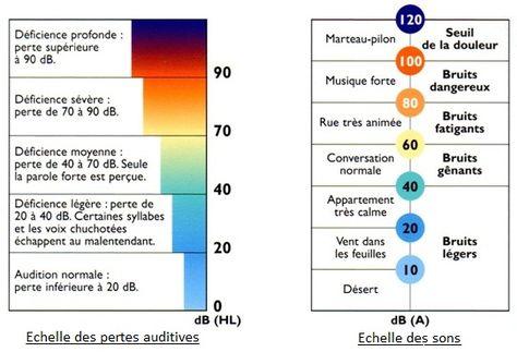 Resultat De Recherche D Images Pour Les Oreilles Les Pertes D Audition Avec Images Clin D Oeil Perte Auditive Yeux