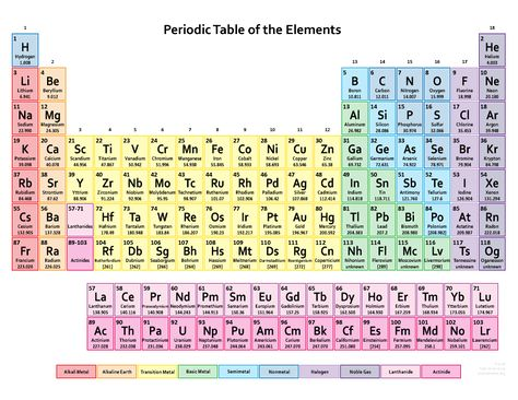 Interactive periodic table reveals exactly how we use all those interactive periodic table reveals exactly how we use all those elements periodic table high school and chart urtaz Choice Image