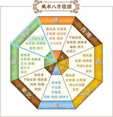 五行図 の画像検索結果 風水 人間関係 方位