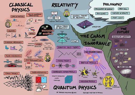 The Map Of Physics By Dominicwalliman Sciences Physiques Salle De Classe Physique Quantique