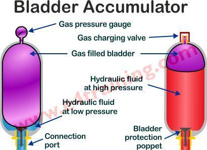 Bladder Accumulator Hydraulic Fluid Bladder Low Pressure