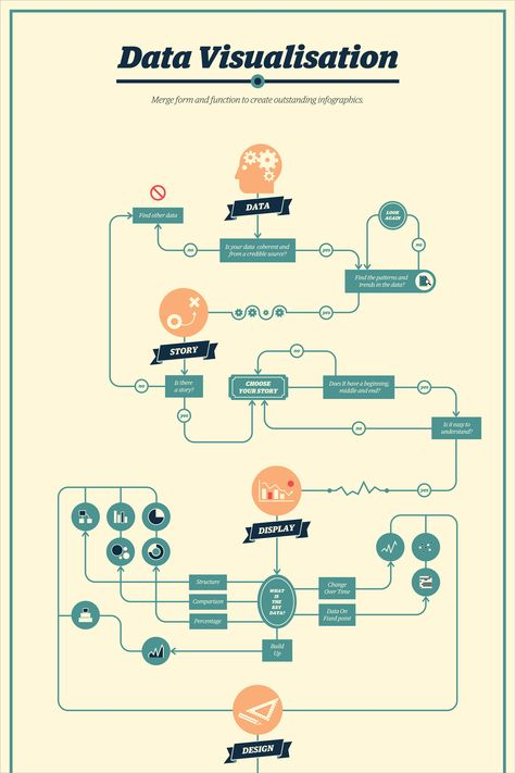 complicated process chart - 474×711