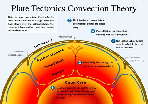 Plate Tectonics Convection Theory