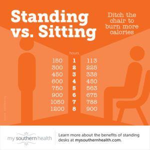 Standing Desk Versus Sitting