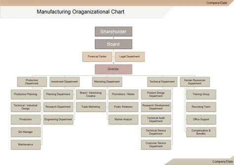 Each Manufacturing Organization Chart Certainly Won T Be The Same Because Of The Different Departments And Pe Org Chart Organizational Chart Organization Chart