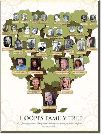family tree #FamilyTree #LDSFamilySearch | Family Tree Maker ...