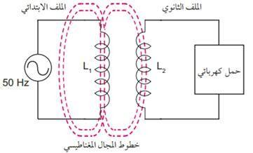 ما هو الحث التبادلي Mutual Inductance Electrical Transformers Chart Diagram