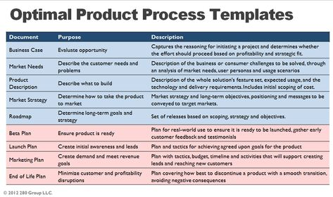 280Group Optimal Product Process Templates \ eBook Product - audit findings template