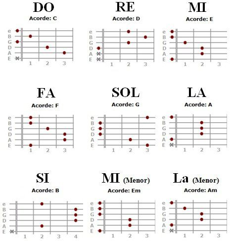 Ms de 25 ideas increbles sobre Tocar la guitarra en Pinterest