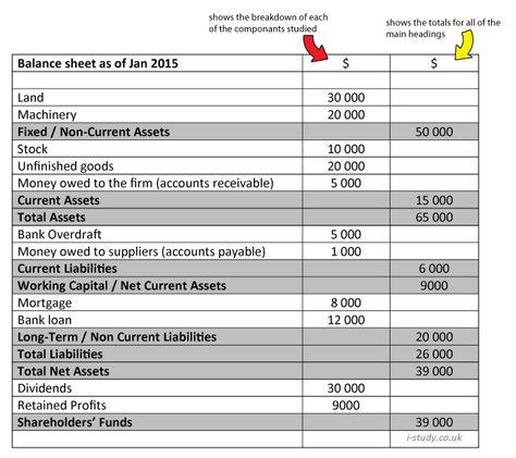Igcse Business Studies Balance Sheets  Gcse  Igcse Business